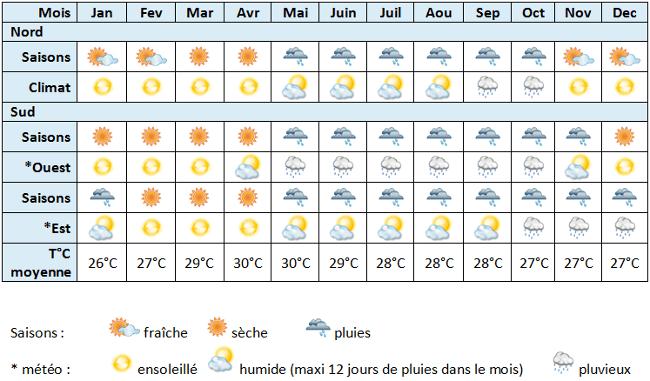 Climat de la Thaïlande